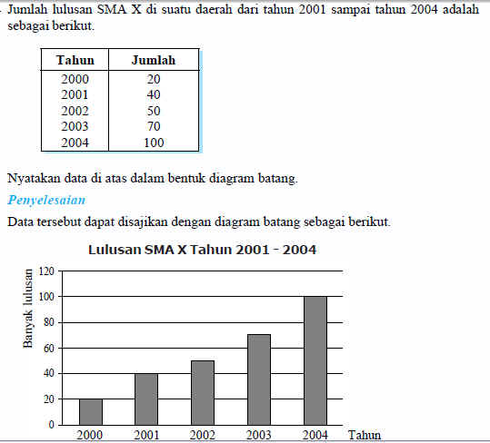 Contoh soal diagram electrical work wiring diagram diagram batang daun blognyaprael rh blognyaprael wordpress com contoh soal diagram fasa contoh soal diagram batang garis dan lingkaran ccuart